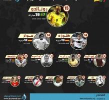 إنفوجرافيك كأس العالم