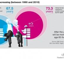 متوسط عمر الإنسان