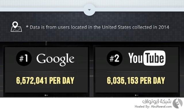زوار مواقع الانترنت