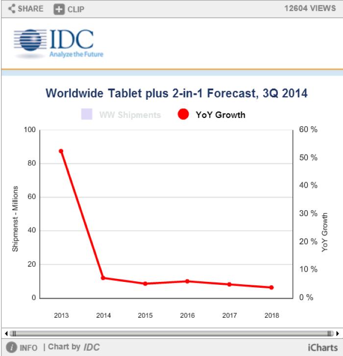 iPad Air 2 أيباد تراجع في البيع 2014 apple icd احصائيات