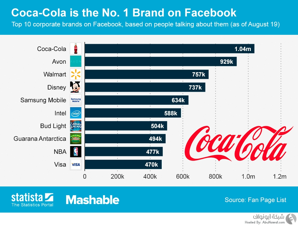 ChartOfTheDay_1377_Most_talked_about_brands_on_Facebook_n