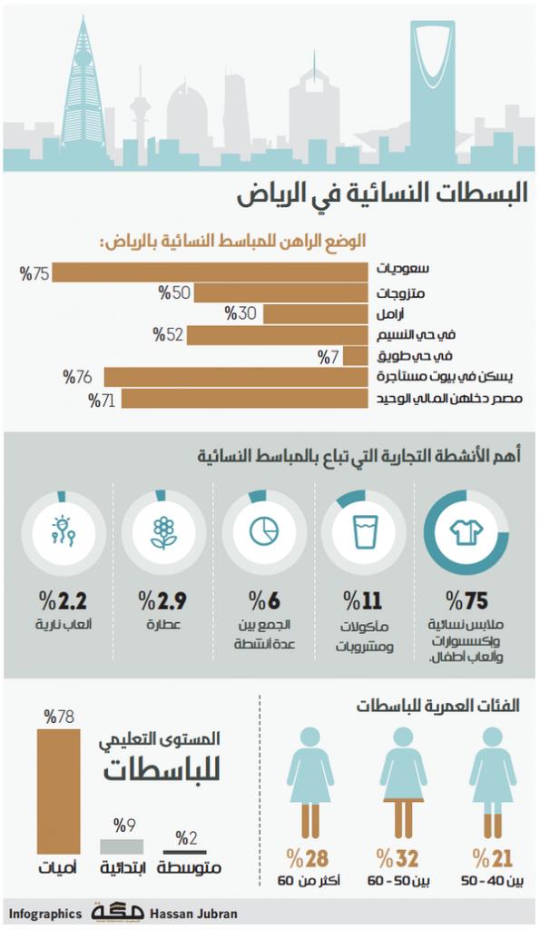 البسطات النسائية في الرياض