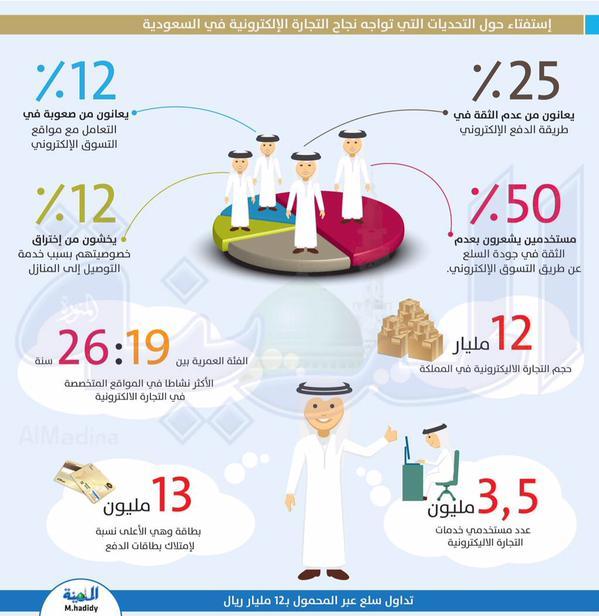 التحديات الإلكترونية في السعودية