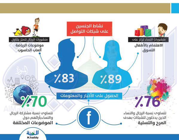 نشاط الجنسين على شبكات التواصل الإجتماعي