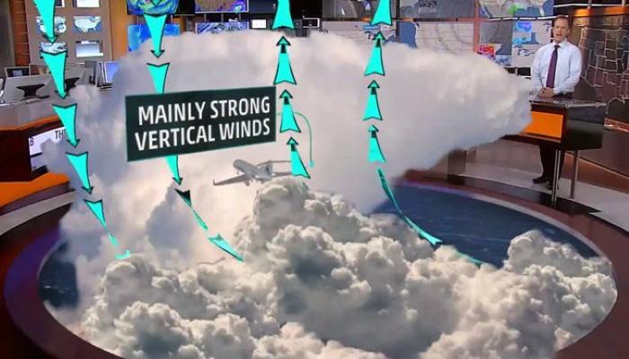 """الطيران بالطائرة أثناء العواصف الرعدية. عندما يقوم الطيارين بالتحليق أثناء العواصف الرعدية فإن هذا الأمر يعتبر أكثر خطراً على سلامة عملية التحليق، إذ إن حركة الرياح تكون """"رأسية قوية""""، وتستمر صعوداً وهبوطاً، وهذا ما قد يسبب الاضطرابات في قيادة الطائرة وخروجها عن المسار الصحيح."""