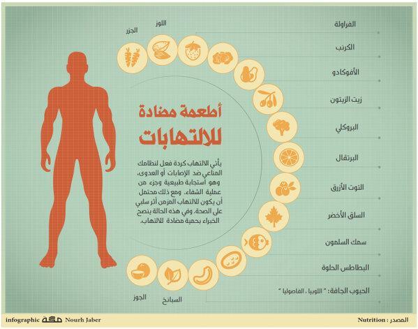 أطعمة مضادة للإلتهابات