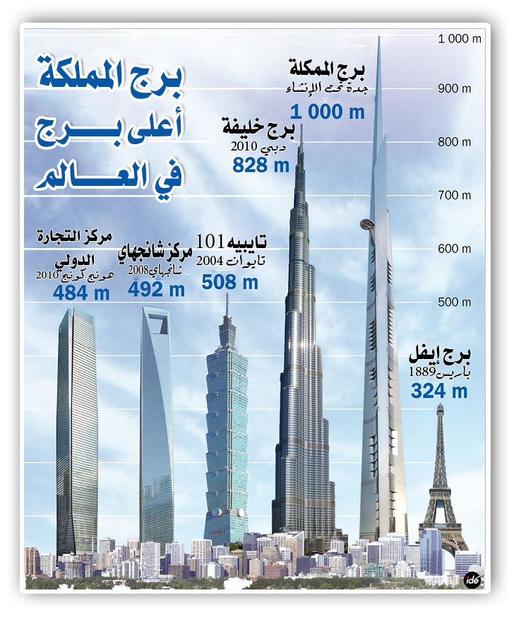 kingdom tower vs the rest