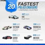 وقف على جنب 20 من أسرع سيارات دوريات الشرطة في الدول النامية