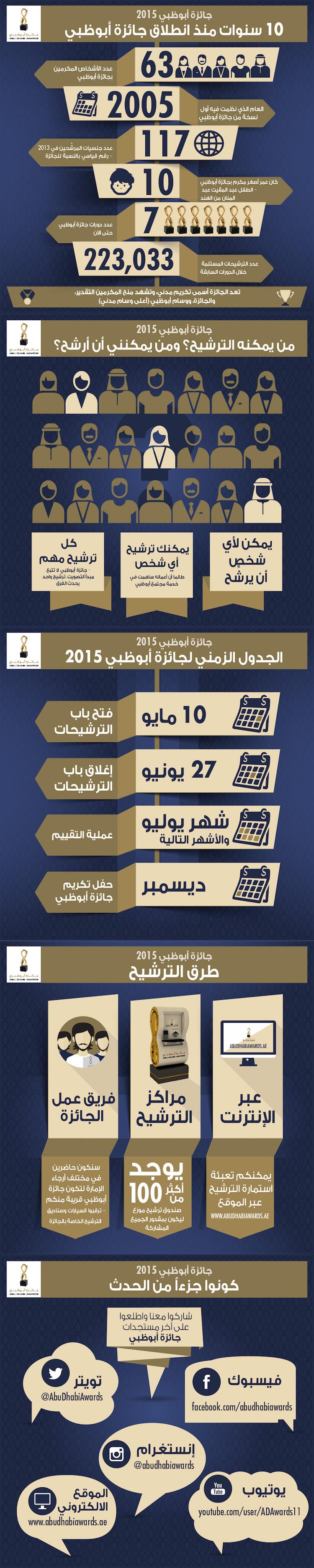 جائزة أبو ظبي 2015