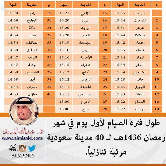 عدد ساعات الصيام في مدن السعودية