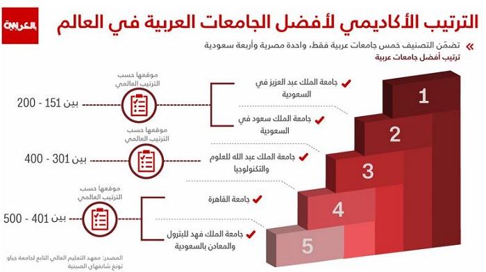 تصنيف الجامعات السعودية