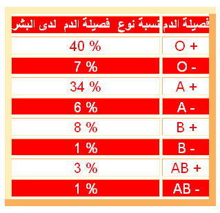 انتشار فصائل الدم