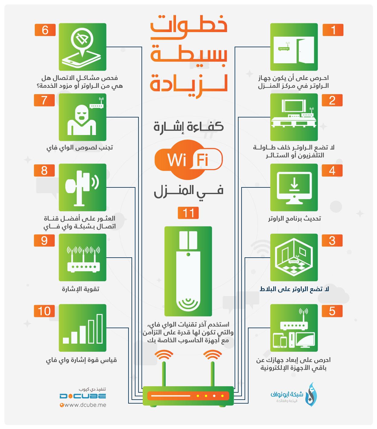 زيادة كفاءة إشارة واي فاي