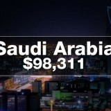 Richest Countries In 2050
