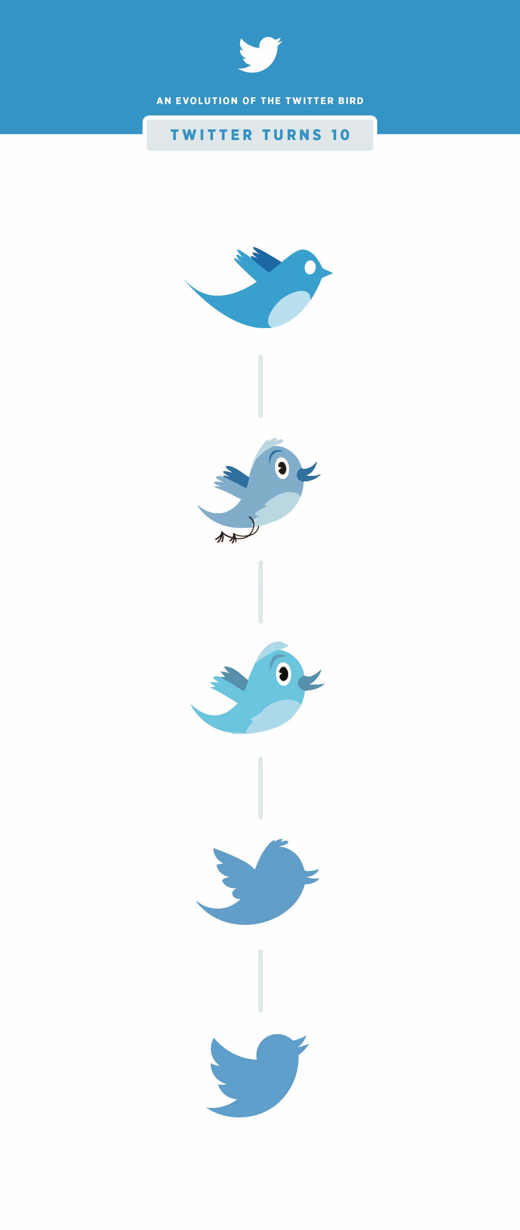 تويتر بعد ١٠ سنوات