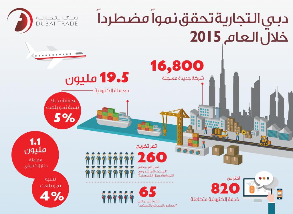 دبي التجارية تسجل معدلات نمو متزايدة