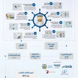 خطة عمل مؤشر الإمارات لتوطين القطاع الملاحي