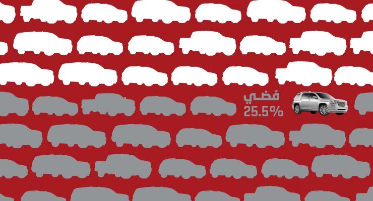 أكثر ألوان السيارات إقبالاً وشعبية لعملاء جي إم سي الشرق الأوسط