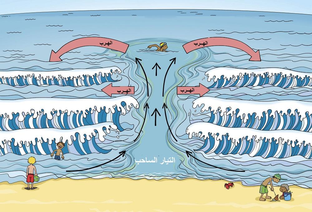 اخبار الامارات العاجلة rip-current هل تعرف ما هو التيار الساحب في البحر؟ وكيف تنقذ نفسك منه؟ أخبار متنوعة  منوعات غرق شاطئ ساحب تيار بحر أخبار متنوعة slide
