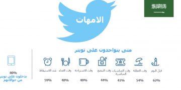 نشاط المرأة عبر تويتر