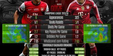 حساب إحصائيات اللاعبين