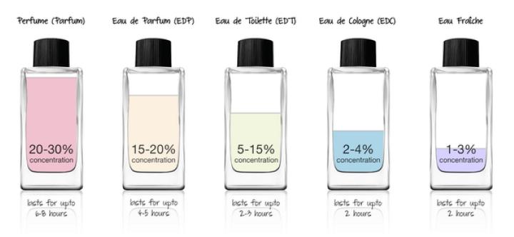 ما هو الفرق بين Perfume، Cologne، Eau de toilette في العطور؟